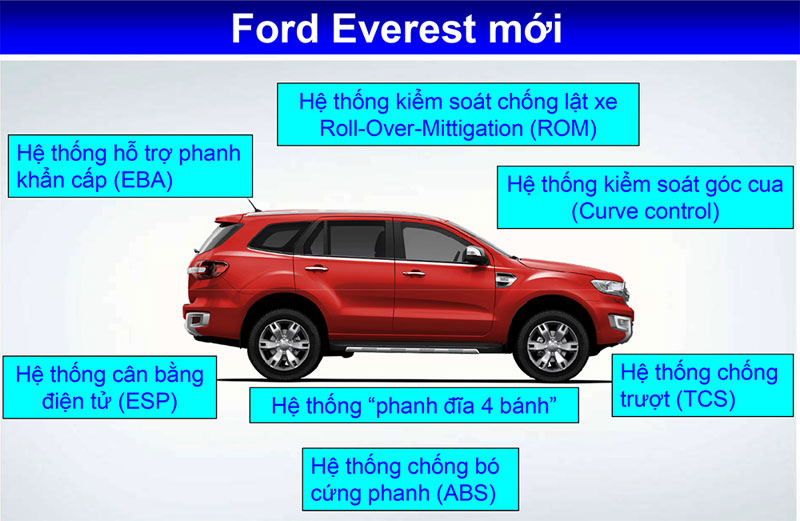 an toàn Ford Everest 2018